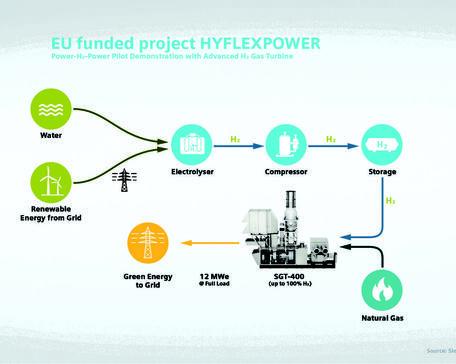 EU Hyflexpower
