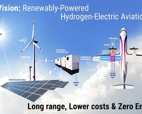 ZeroAvia hydrogen