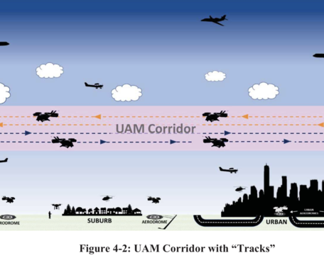 FAA Concept of Operations for Urban Air Mobility