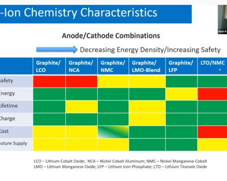 Happy Takeoff Li-Ion chemistry characteristics chart